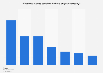 Survey on impact of social media on companies in Denmark 2017