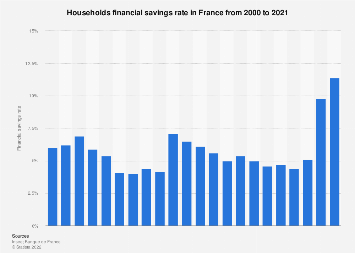 French households financial savings rate 2010-2016