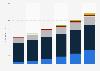 Global cybersecurity market 2015-2020, by segment