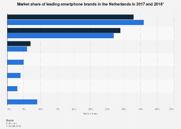 Market share of leading smartphone brands in the Netherlands 2017-2018