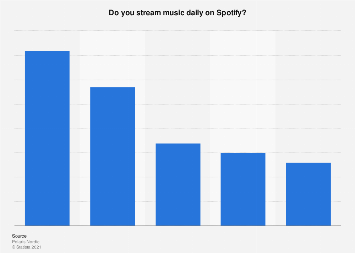 Survey on daily music streaming on Spotify in Finland 2017, by age group