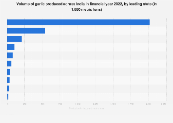 Annual volume of garlic production in India - by state FY 2017