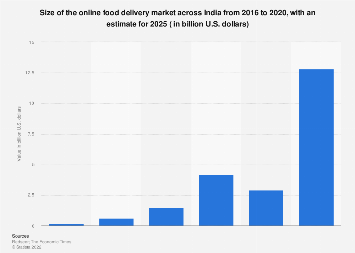 Market size of online food delivery in India 2015-2016