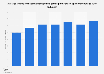 Weekly video games consumption Spain 2013-2018