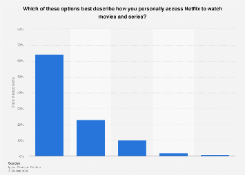 Usage of Netflix to watch movies and series in the U.S. 2017