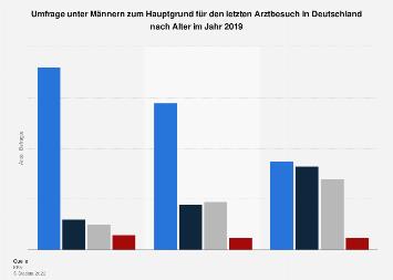 Hauptgrund für den letzten Arztbesuch von Männern in Deutschland nach Alter 2019