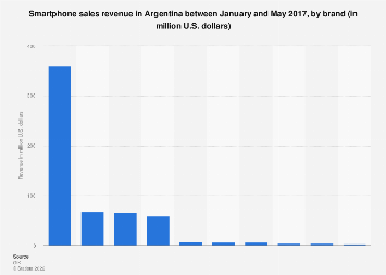 Argentina: smartphone sales revenue 2017, by brand