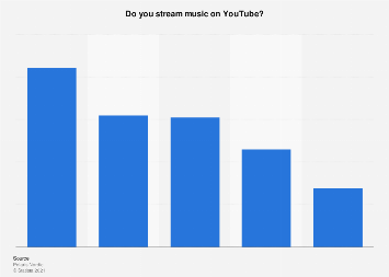 Survey on music streamers on YouTube in Finland 2017, by age group