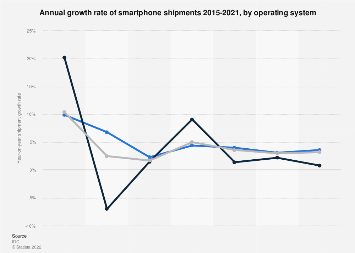 Smartphone shipment growth by operating system 2015-2021