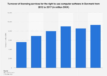 Turnover of licensing services for the right to use PC software in Denmark 2012-2017