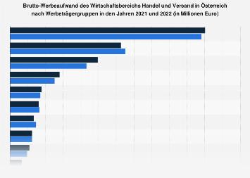 Brutto-Werbeaufwand von Handel und Versand in Österreich nach Werbeträgergruppen 2018