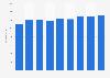Novartis' sales revenue in Spain 2012-2017