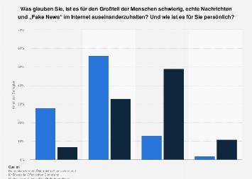 Erkennen von Fake News in Österreich 2017