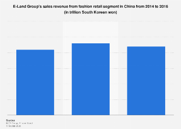 E-Land Group's fashion retail sales revenue in China 2014-2016