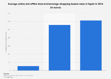 Average online and offline grocery shopping basket value in Spain 2016