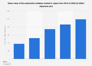 Automotive software market size in Japan 2015-2030