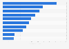 Italy: top ten most active travel blogs on Facebook in 2013