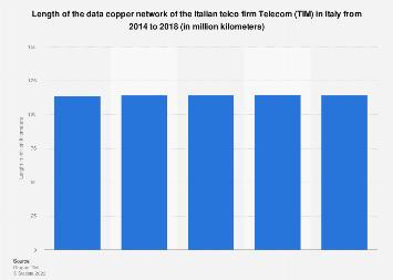 Italy: Telecom Italia copper data network length 2014-2016