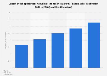 Italy: Telecom Italia optical fiber network length 2014-2016