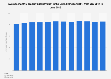 Average monthly grocery basket value in the UK from May 2017 to June 2018