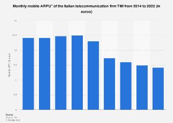 Italy: Telecom Italia mobile monthly ARPU 2014-2017, in euros