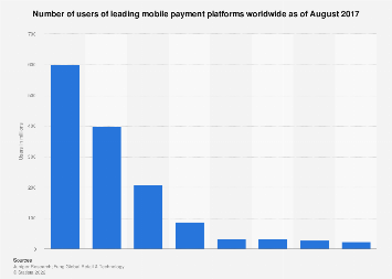 Number of users of selected global mobile payment platforms 2017