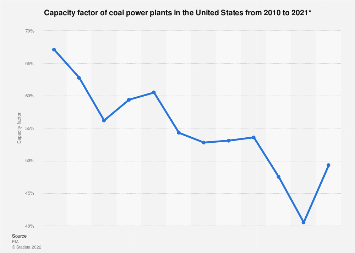 Chart: Where The Most Coal Power Plants Are Under