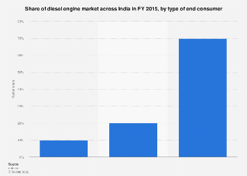 Market share of diesel engines in India - by type of end consumer 2015