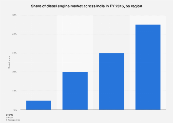 Market share of diesel engines in India - by region 2015