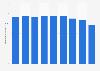 Production volume of regular motor gasoline Japan 2012-2018