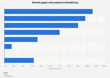 Umfrage zu Gründen gegen Polyamorie in Deutschland im Jahr 2017