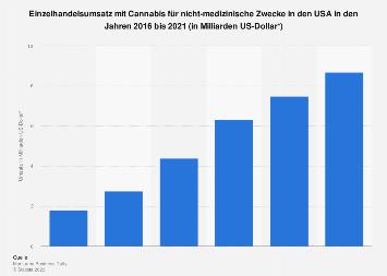 Einzelhandelsumsatz mit Cannabis für nicht-medizinische Zwecke in den USA bis 2021
