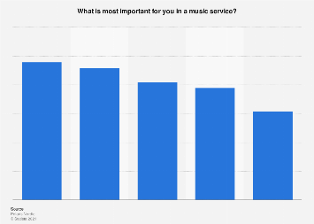 Survey on drivers when choosing music service among Facebook users in Finland 2017