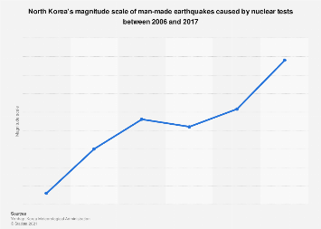 North Korea's man-made earthquake scale 2006-2017, by nuclear test