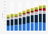 Revenue of the digital ecosystem worldwide 2007-2016, by segment