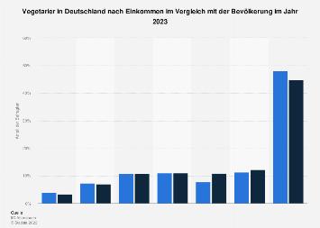 Umfrage in Deutschland zum Einkommen der Vegetarier 2017