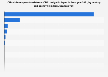 Japan's ODA budget 2017, by ministry and agency