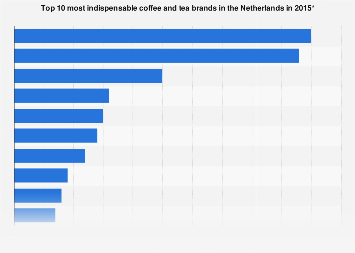 Most indispensable coffee and tea brands in the Netherlands 2015