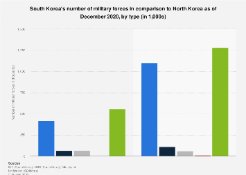 South Korea's number of military force in comparison to North Korea 2017, by type