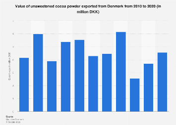 Export value of unsweetened cocoa powder from Denmark 2007-2016