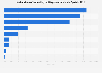 Mobile phone vendor market share in Spain in 2017