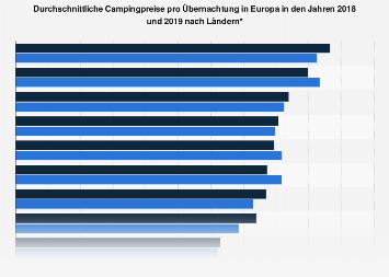 Durchschnittliche Campingpreise in Europa nach Ländern 2017
