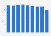 Total sales value paper Japan 2012-2018