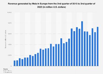Facebook: quarterly revenue in Europe 2015-2018