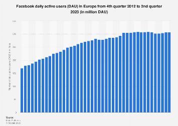 Facebook: quarterly DAU figures in Europe Q4 2012-Q2 2018