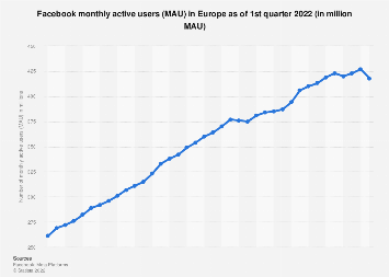 Facebook: quarterly MAU in Europe Q4 2012-Q4 2017