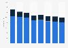 Italy: Telecom Italia employees 2015-2017, by area
