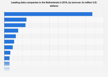 Leading dairy companies in the Netherlands 2016, by turnover