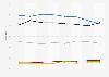 Zuschauermarktanteile (14-49 Jahre) der Sender von ProSiebenSat.1 bis August 2017