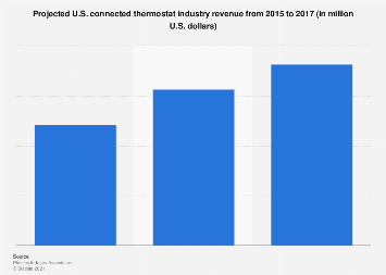 Connected thermostat industry revenue: U.S. 2015-2017
